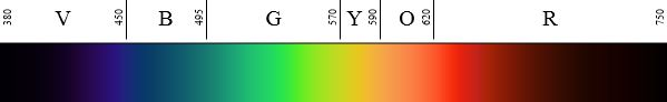 Color Spectrum Showing Color-Wavelength Boundaries in Nanometers