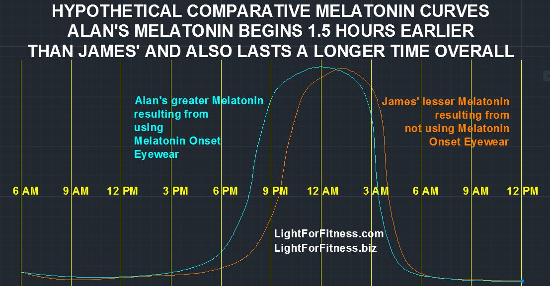 Comparative Melatonin Curves