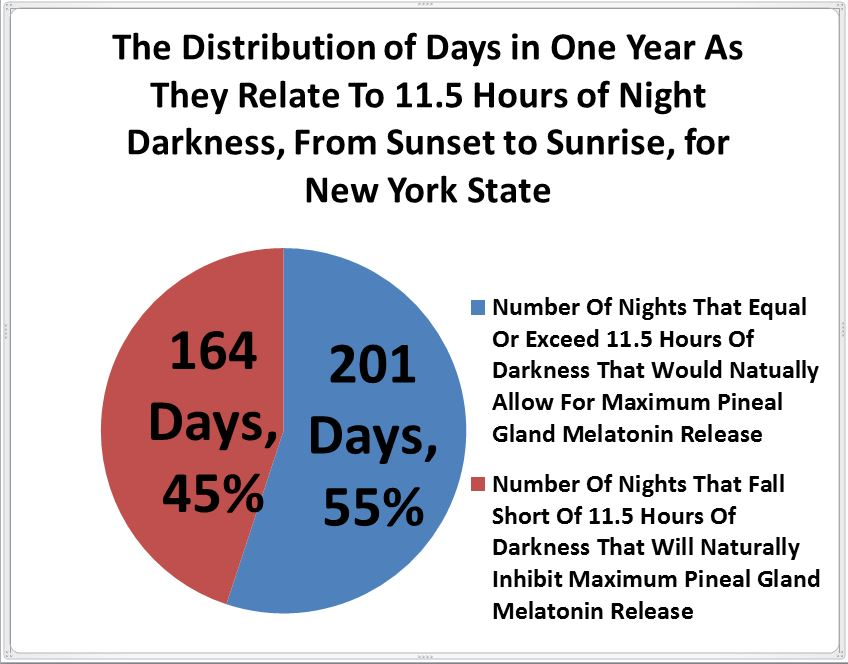 Distribution of days for one year