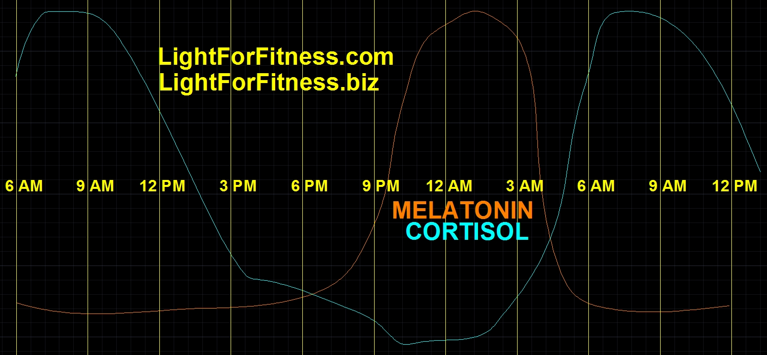 MELATONIN & CORTISOL CURVES