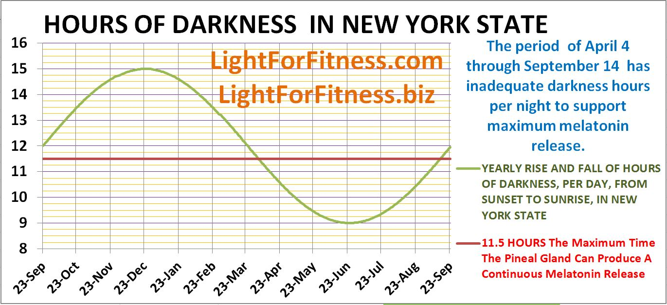 NUMBER OF HOURS OF DARKNESS IN NYS
