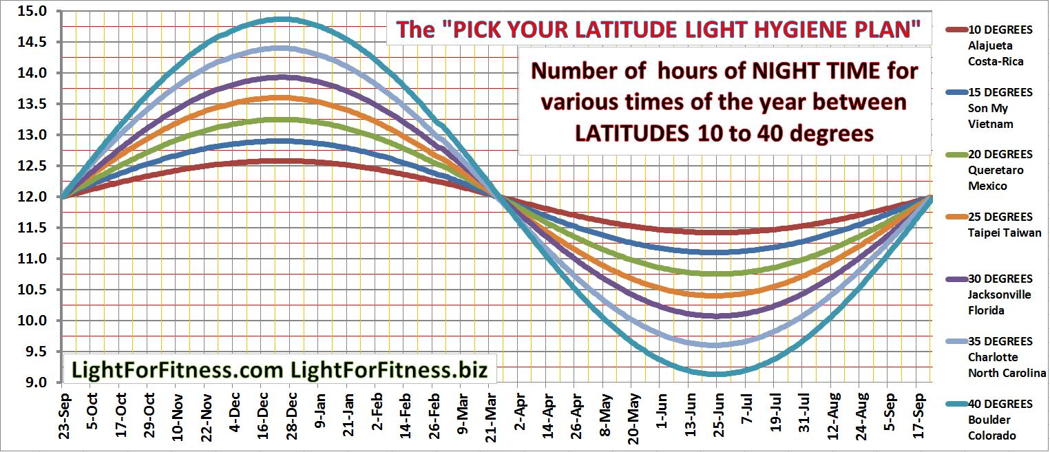 Pick your latitude 10 to 40 degrees