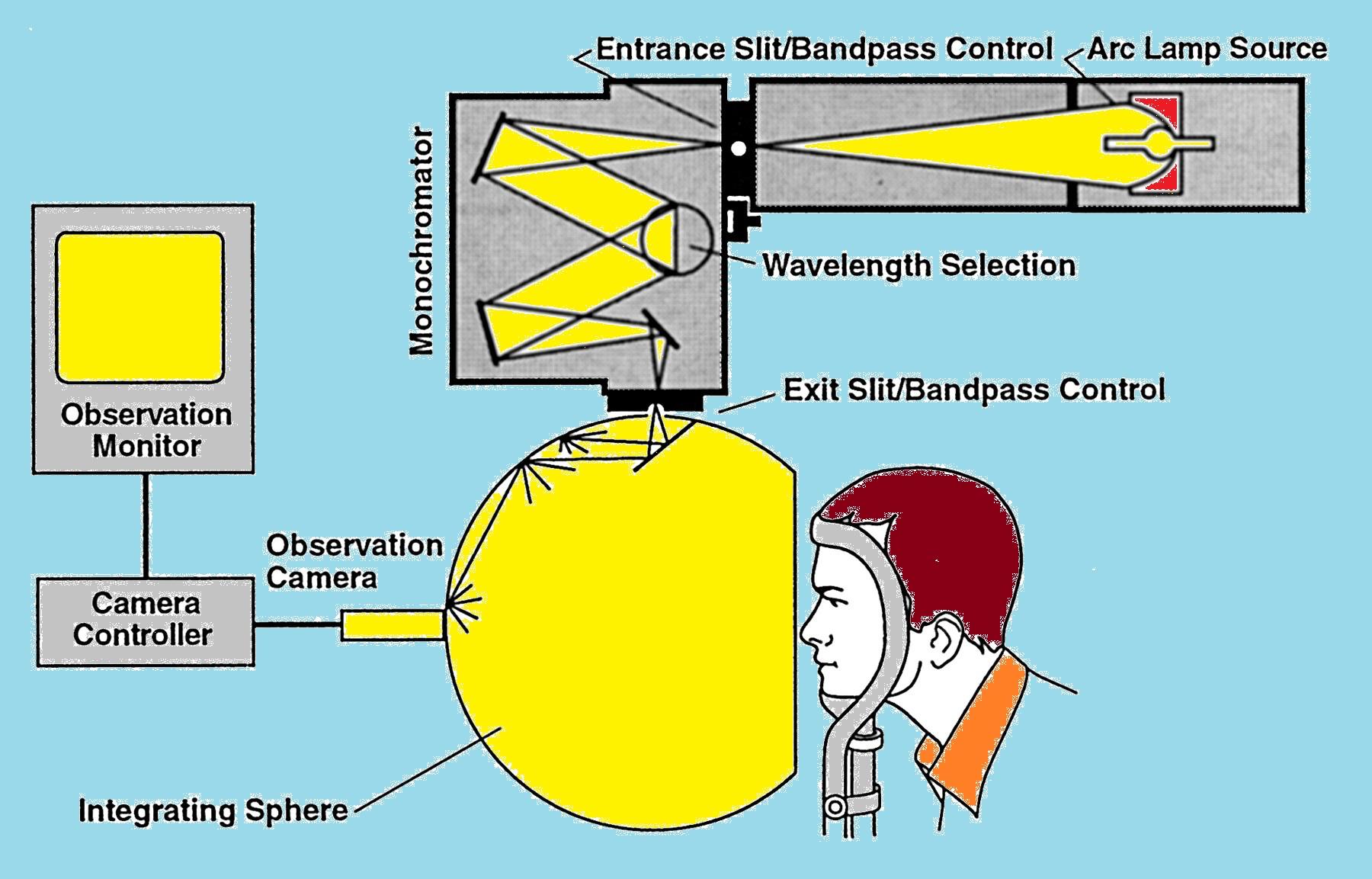 Melatonin Action Spectrum Apparatus