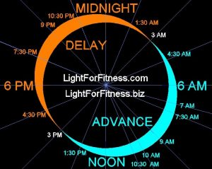 ADVANCE YOUR CIRCADIAN LIGHT PHASE RESPONSE